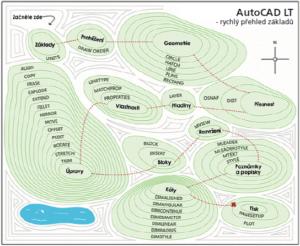 AutoCAD-navod