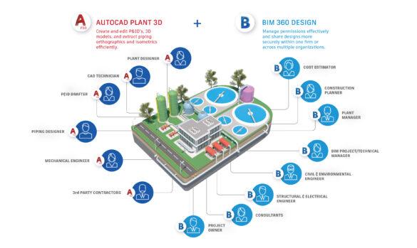 AutoCAD Plant 3D a BIM 360 Design spoluprace